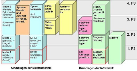 Die Grafik zeigt die Module im Grundstudium des Diplom-Studiengangs Informationssystemtechnik