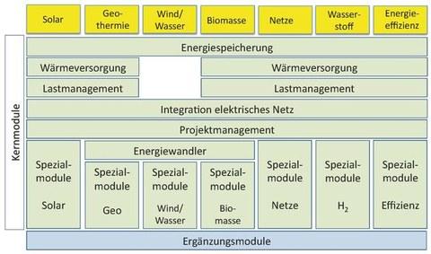 Grafische Übersicht der Wahlpflichtmodule im Diplom-Studiengang Regenerative Energiesysteme