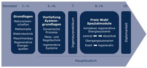 Der Diplom-Studiengang Regenerative Energiesysteme teilt sich in das viersemestrige Grundstudium (Grundlagen Natur- und Ingenieurwissenschaften) und das sechssemetrige Hauptstudium (Vertiefung, Fachpraktikum, Wahlpflichtbereich und Diplomarbeit).