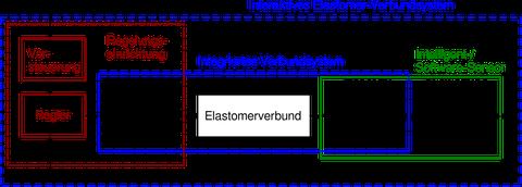 Regelkreis für Textilverbund