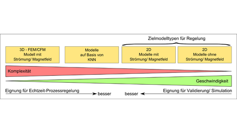 Comparison of models for the VGF process