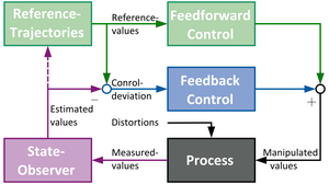 Signal flow chart of a control system