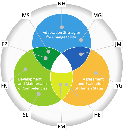 """The illustration shows three overlapping and differently coloured circles. These circles represent the three research areas of the Research Training Group. The initials of the doctoral researchers are arranged around the three overlapping circles and refer to the respective topic areas via grey lines. The first research area, """"Adaptation Strategies for Changeability"""", is shown in blue and as the top circle. The topics of the doctoral researchers Nazanin Hamedi and Martin Gebert are located within this circle. At the bottom right is a circle for the topic area """"Assessment and Evaluation of Human States"""", which is shown in orange. The project of the doctoral researcher Yuxuan Guo is located in this research area. The project of the doctoral student Jonas Miesner is located in the transition between the two mentioned research areas. The last circle at the bottom left corner is shown in green and stands for the research area """"Development and Maintenance of Competencies"""", in which the projects of the doctoral students Sebastian Lorenz and Franziska Keßler are located. The transition between the orange and green circles contains the projects of the doctoral researchers Hannes Ernst and Felix Miesen. The last overlap is between the first research area """"Adaptation Strategies for Changeability"""" and the last one, """"Development and Maintenance of Competencies"""", and contains the projects of the doctoral students Florian Pelzer and Marc Satkowski."""