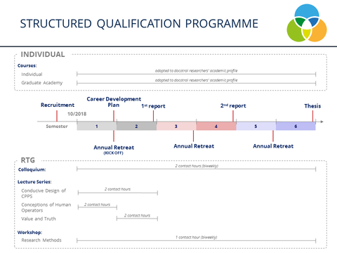 Qualification programme