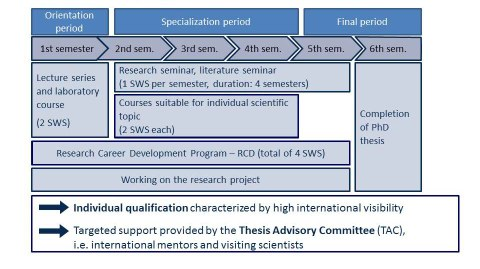 Qualification Program