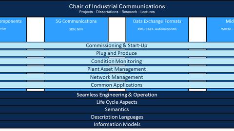 Forschungsstrategie Prozesskommunikation