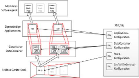 Schematischer Aufbau des Generic Devices mit Konfiguration