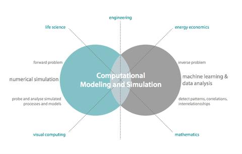 Graphik Synthese von Modeling und Simulation