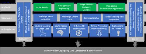 ScaDS.AI Strukturübersicht