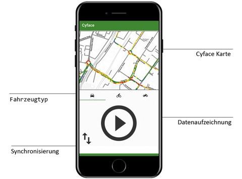 Funktionsübersicht der Cyface App