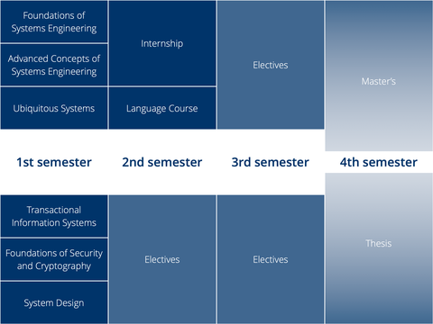 DSE 2020 Course Organisation