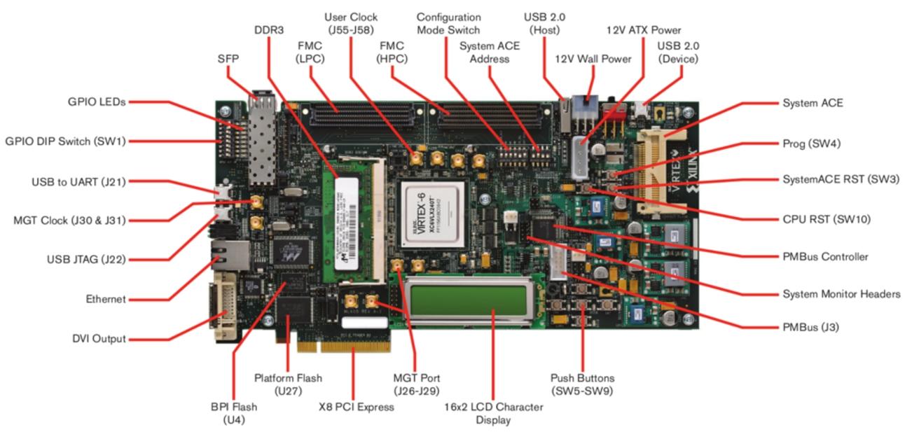 XILINX Virtex-6 FPGA ML605
