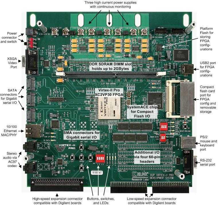 XILINX XUP VIRTEX-II PRO DEVELOPMENT SYSTEM