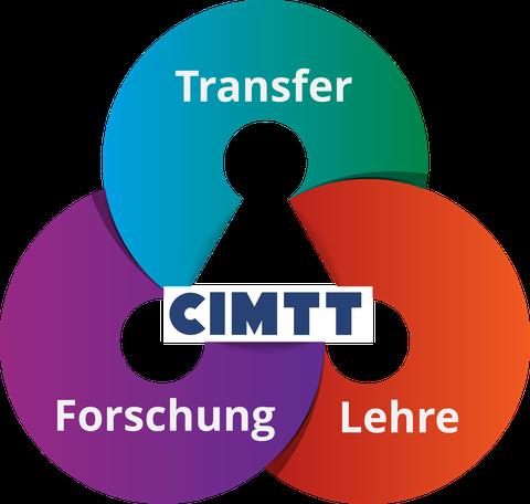Arbeitsfelder CIMTT