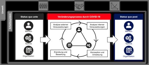 Modell COVID