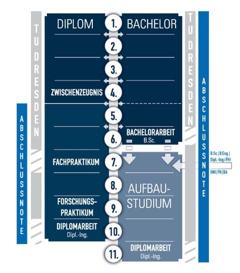 Schema Bachelor vs. Diplom
