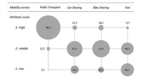 Schematische Darstellung der Akzeptanz der jeweiligen Ausprägung des Mobilitätsdienstes im Mobilitätspaket in Prozent