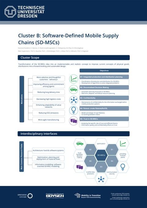 Wissenschaftliches Poster zu den Inhalten von Cluster B