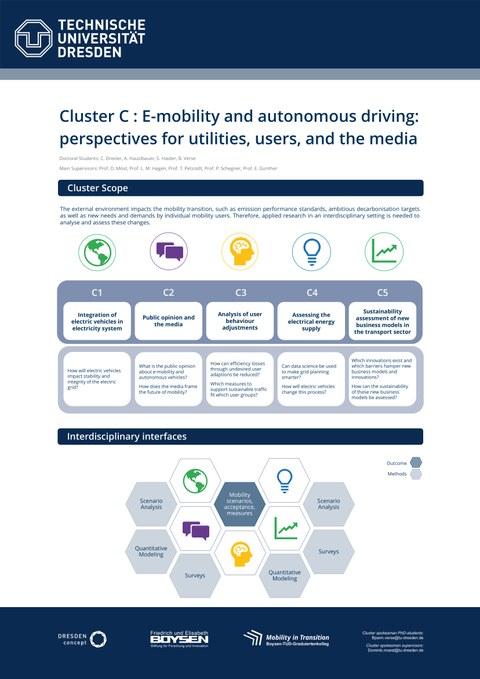 Wissenschaftliches Poster zu den Inhalten von Cluster C