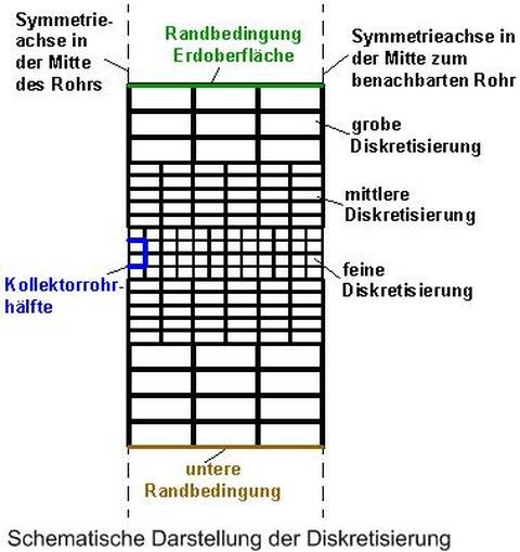 Schematische Darstellung der Diskretisierung