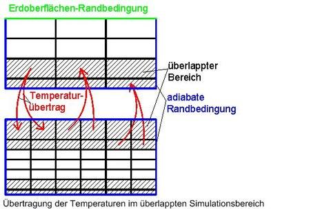 Übertragung der Temperaturen im überlappten Simulationsbereich