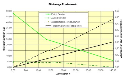 Diagramm Pilotanlage