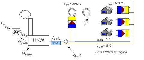 Betrieb des FW-Systems auf Kühlwassertemperatur (Sommer)