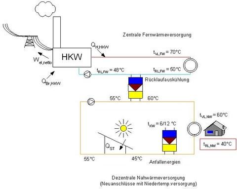 Rücklaufauskühlung mittels Kompressionswärmepumpe