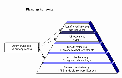 Planungshorizonte Optimierung