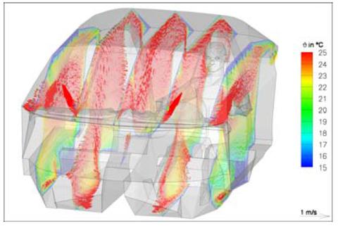 Abb. 3: Verteilung von Temperatur und Geschwindigkeit (Längsschnitte) aus der Strömungssimulation