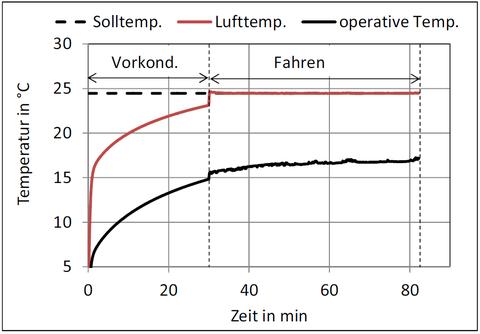 Abb. 4: Temperaturverlauf bei 30 min Vorkonditionierung mit 2 kW bei T<sub>a</sub>=-5°C