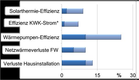 Potential für Steigerung der Energieeffizienz