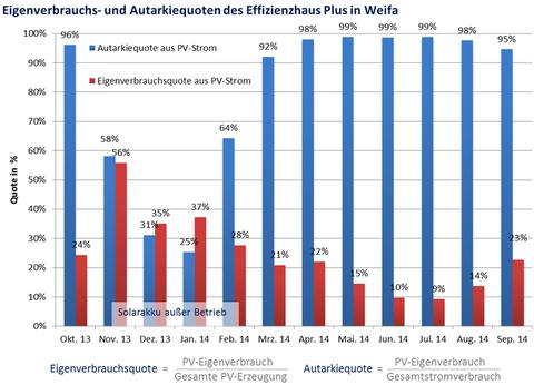 Abbildung 7: Eigenverbrauchs- und Autarkiequoten des Effizienzhaus Plus in Weifa