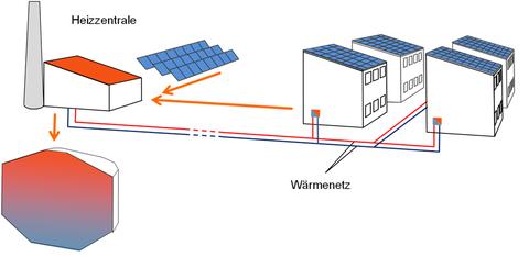 Zentrale Einbindung der thermischen Solaranlage und des Saisonalspeichers