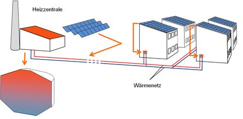 Dezentrale Einbindung der thermischen Solaranlage