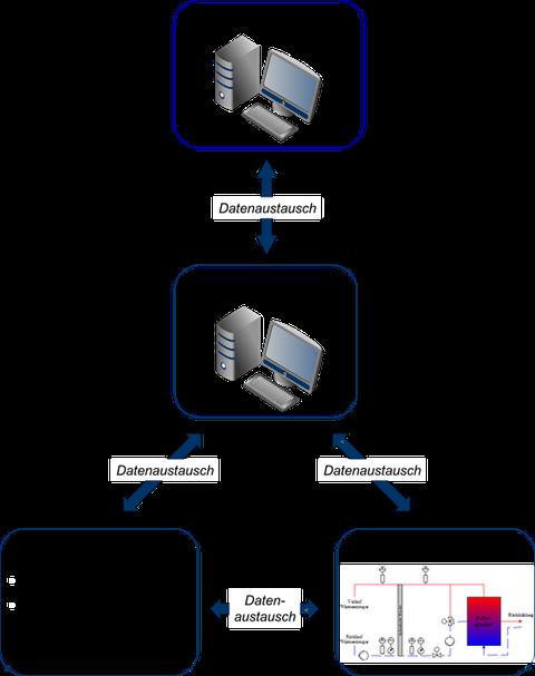 """Schaltschema einer """"Hardware in the Loop"""" Versuchsumgebung"""