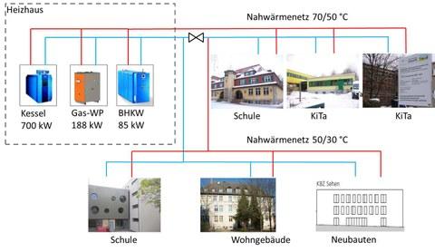 EnEff:Stadt - Weimar, Energieversorgungskonzept
