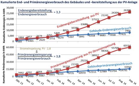 Abbildung 4: Kumulierter End- und Primärenrgieverbrauch des Gebäudes uund -bereitstellung aus der PV-Anlage
