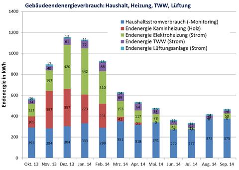 Abbildung 5: Gebäudeendenergieverbrauch: Haushalt, Heizung, TWW, Lüftung