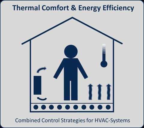 Logo Thermische Behaglichkeit