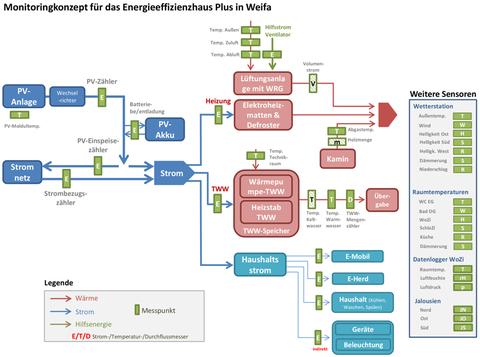 Abbildung 3: Monitoringkonzept für das Energieeffizienzhaus Plus in Weifa
