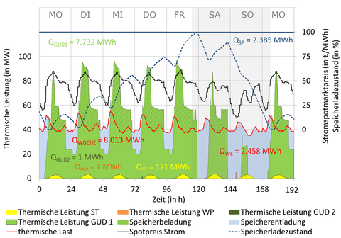 Optimierter Fahrplan des Kraftwerkparks für die Durchschnittswoche Mai – September