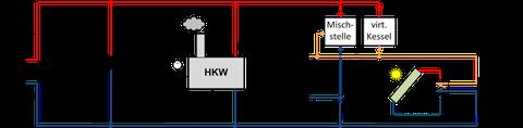 Schaltplan Energieversorger II mit geplanter Erweiterung durch Wochenspeicher und Solarthermie-Anlage