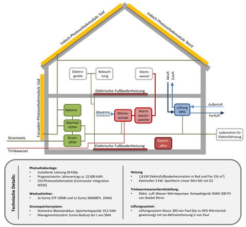 Abbildung 2: Schema der gebäudetechnischen Anlagen des Effizienzhaus Plus in Weifa