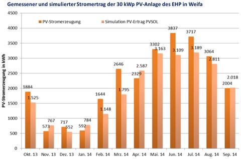Abbildung 6: Gemessener und simulierter Stromertrag der 30 kWp PV-Anlage des EHP in Weifa