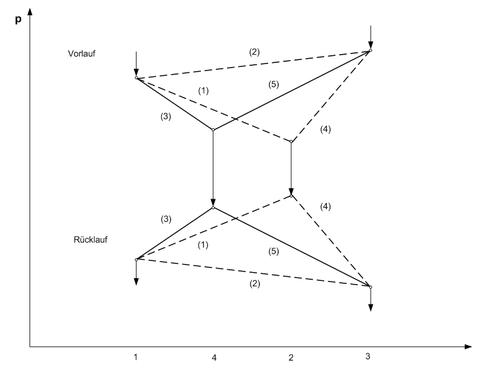 Abbildung 2: Druckprofil am Beispiel des vereinfachten Fernwärmenetzes.