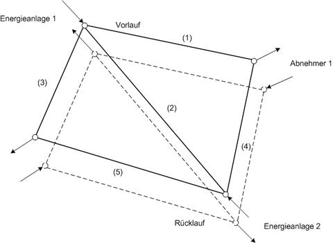 Abbildung 1: Beispiel eines einfachen Fernwärmenetzes mit zwei Energieanlagen und zwei Abnehmern.
