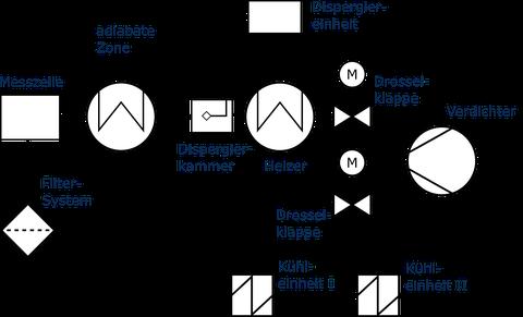 Fließschema zur Anlage DRESDEN-TUBE