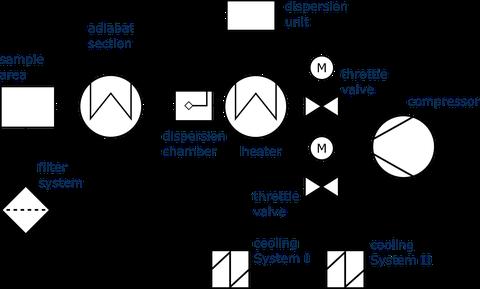 Figure 1: System diagram of DRESDEN-TUBE