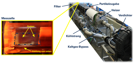 Abbildung 2: Versuchsanlage DRESDEN-TUBE mit Ausschnitt des Messbereichs